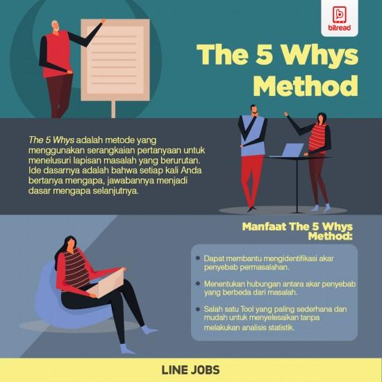 The 5 Whys Method